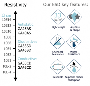 ESD Features